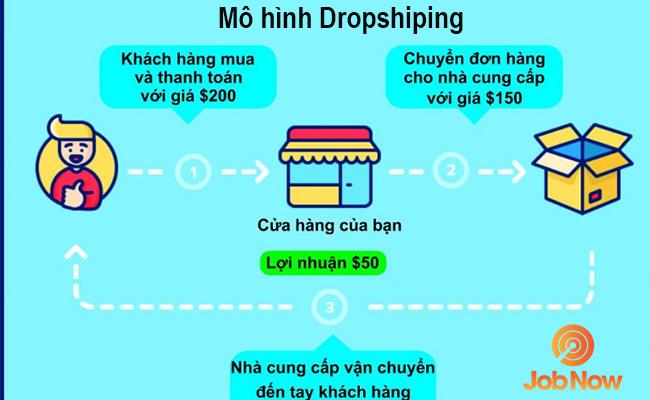 Kiếm tiền trên Amazon và Ebay với Dropshiping