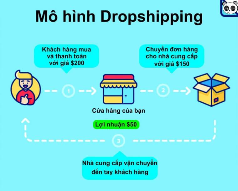 Mô hình Dropshipping