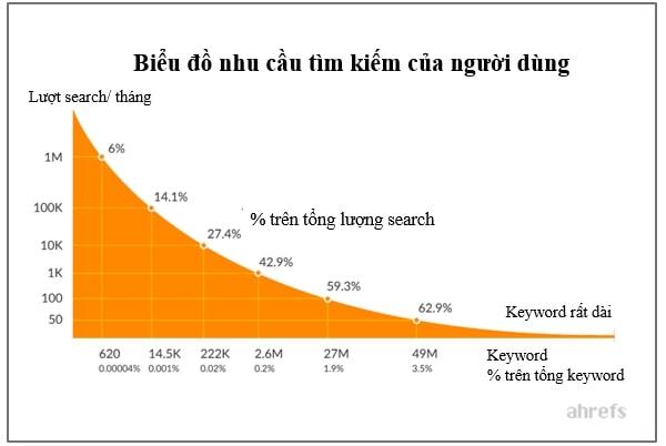biểu đồ thể hiện nhu cầu tìm kiếm - cách viết content chuẩn seo
