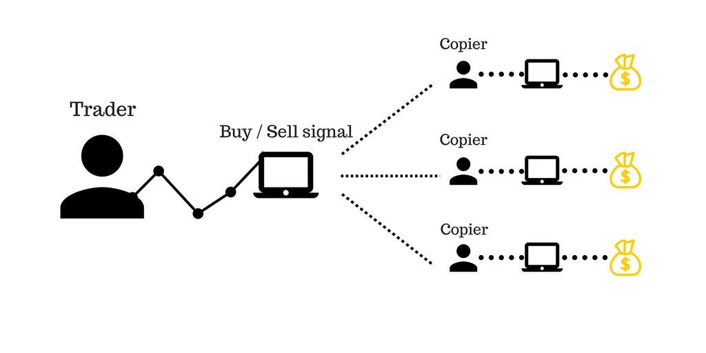 Ưu điểm của Copy Trade là gì ?