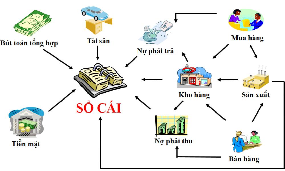 Quản lý quỹ tiền mặt, kho và công nợ hiệu quả